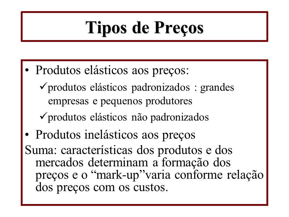 Tipos de Preços Produtos elásticos aos preços: