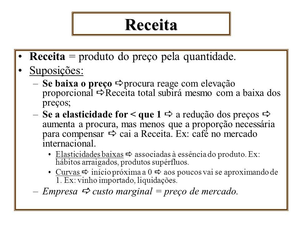 Receita Receita = produto do preço pela quantidade. Suposições: