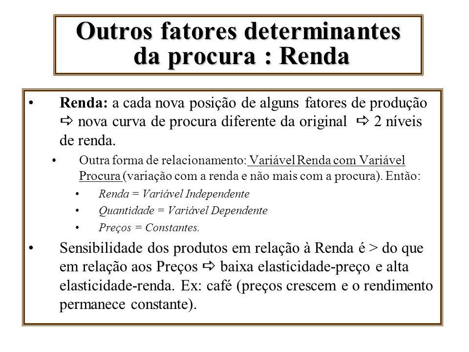 Outros fatores determinantes da procura : Renda