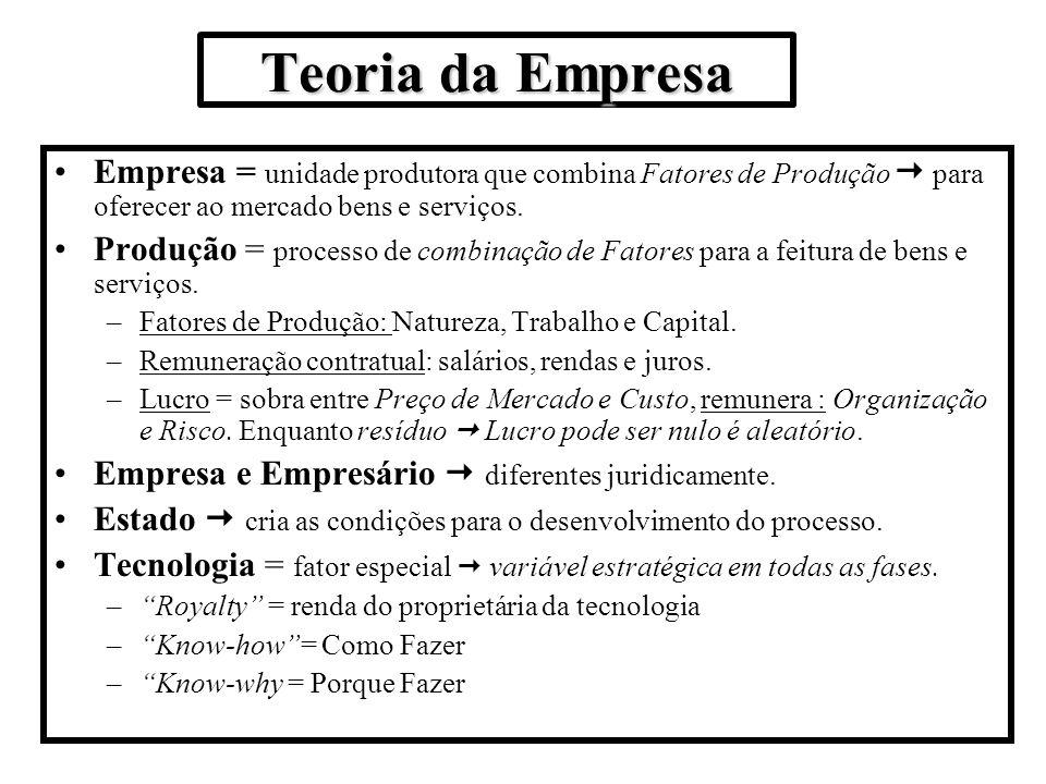 Teoria da Empresa Empresa = unidade produtora que combina Fatores de Produção  para oferecer ao mercado bens e serviços.
