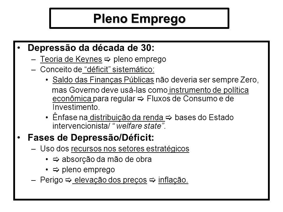 Pleno Emprego Depressão da década de 30: Fases de Depressão/Déficit: