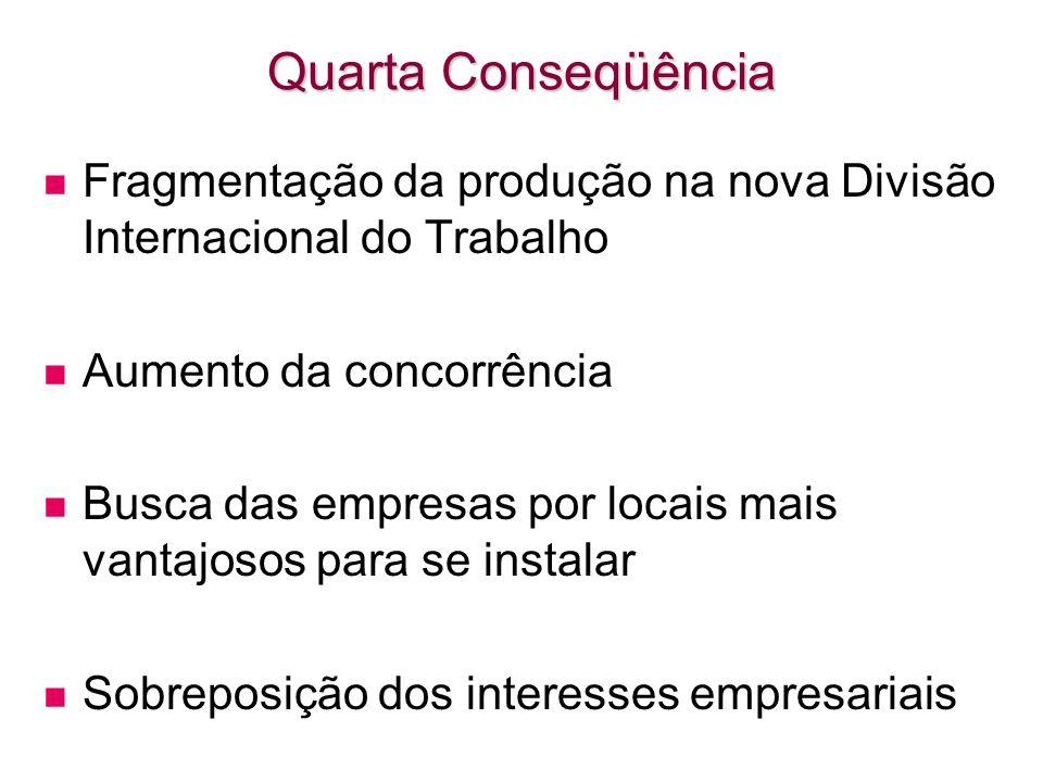 Quarta ConseqüênciaFragmentação da produção na nova Divisão Internacional do Trabalho. Aumento da concorrência.
