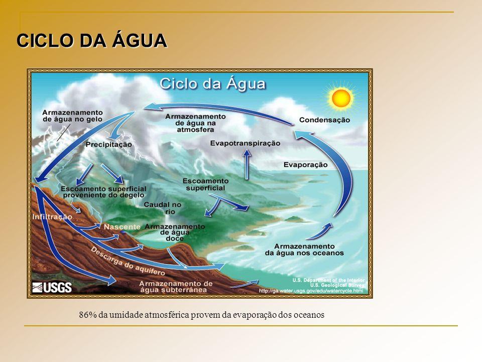 CICLO DA ÁGUA 86% da umidade atmosférica provem da evaporação dos oceanos