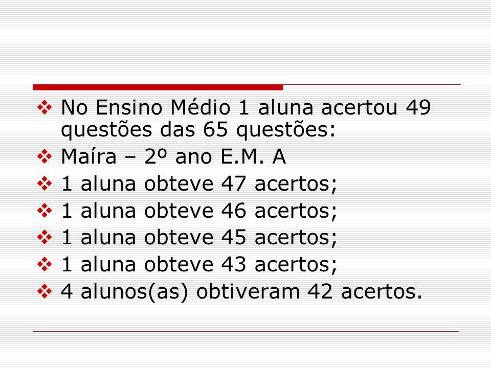 No Ensino Médio 1 aluna acertou 49 questões das 65 questões: