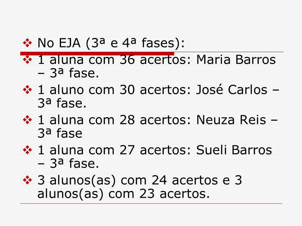 No EJA (3ª e 4ª fases): 1 aluna com 36 acertos: Maria Barros – 3ª fase. 1 aluno com 30 acertos: José Carlos – 3ª fase.