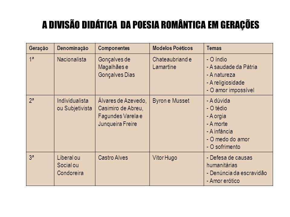 A DIVISÃO DIDÁTICA DA POESIA ROMÂNTICA EM GERAÇÕES