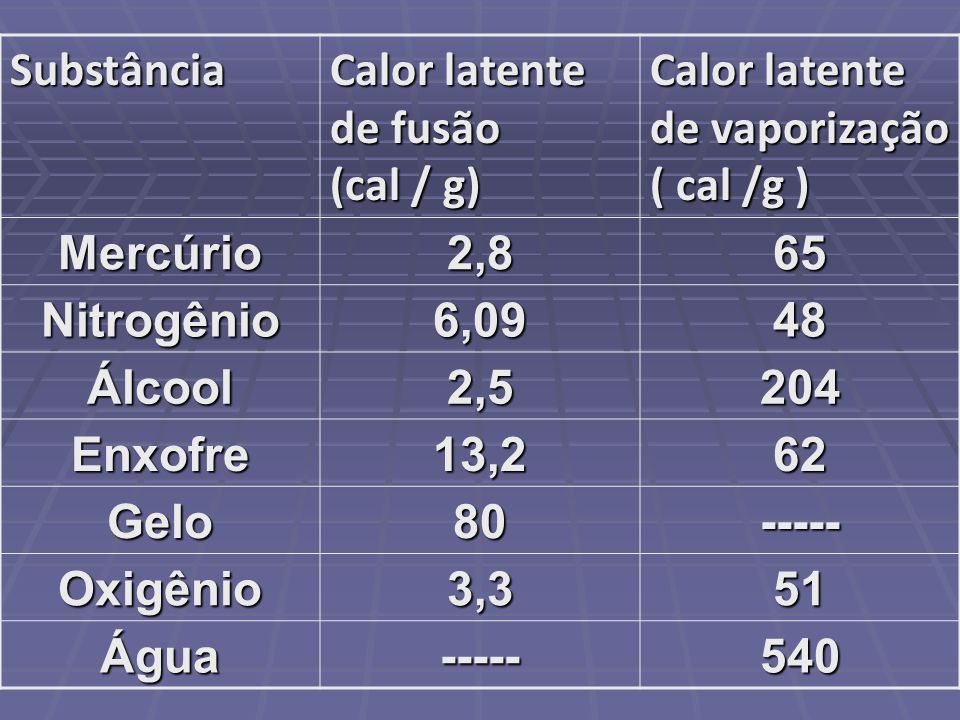 Substância Calor latente de fusão (cal / g) Calor latente de vaporização ( cal /g )
