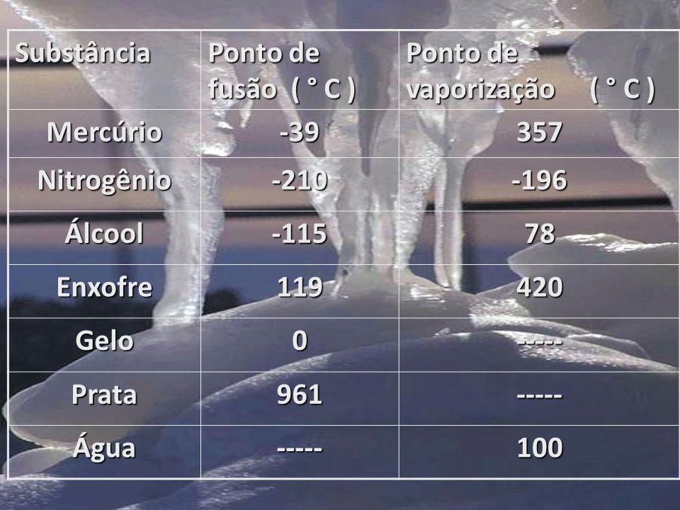 Substância Ponto de fusão ( ° C ) Ponto de vaporização ( ° C ) Mercúrio. -39. 357. Nitrogênio.