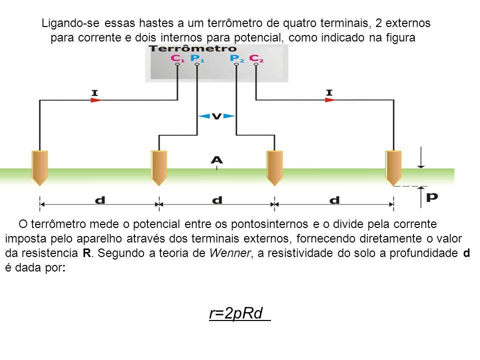 Ligando-se essas hastes a um terrômetro de quatro terminais, 2 externos para corrente e dois internos para potencial, como indicado na figura
