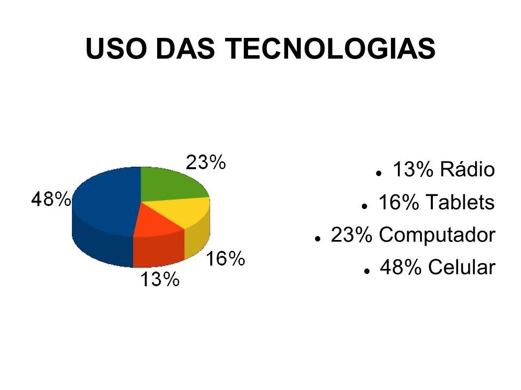 USO DAS TECNOLOGIAS 13% Rádio 16% Tablets 23% Computador 48% Celular