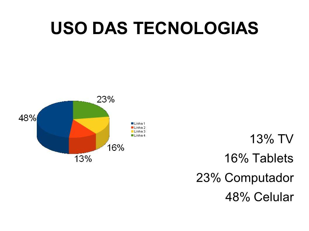 USO DAS TECNOLOGIAS 13% TV 16% Tablets 23% Computador 48% Celular