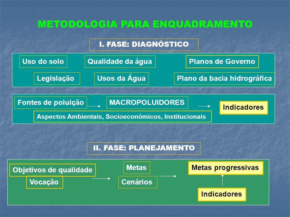 METODOLOGIA PARA ENQUADRAMENTO