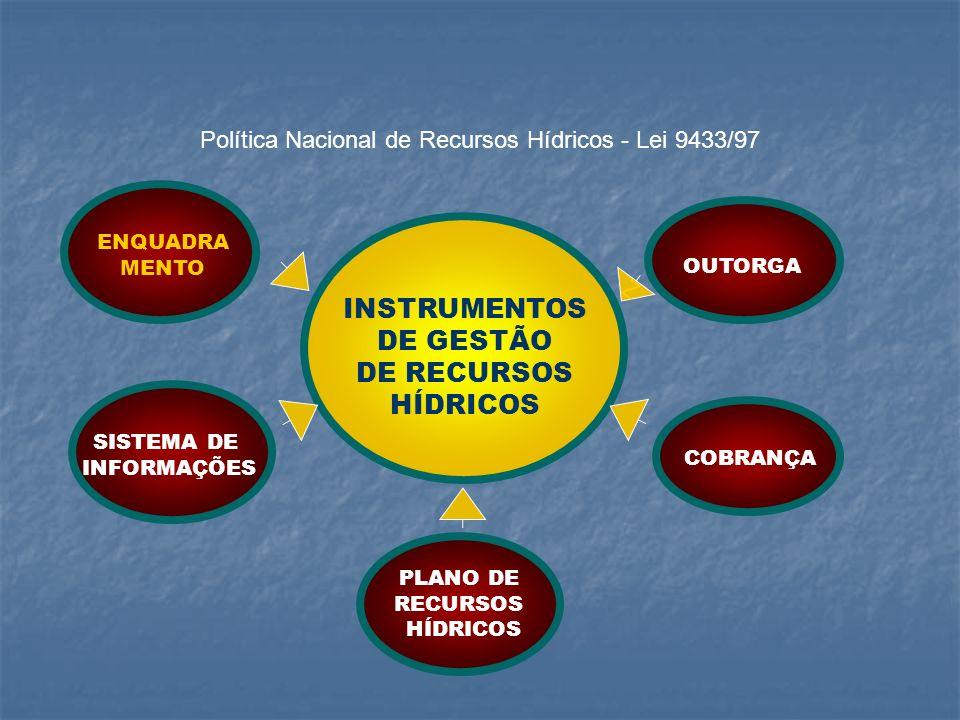 Política Nacional de Recursos Hídricos - Lei 9433/97