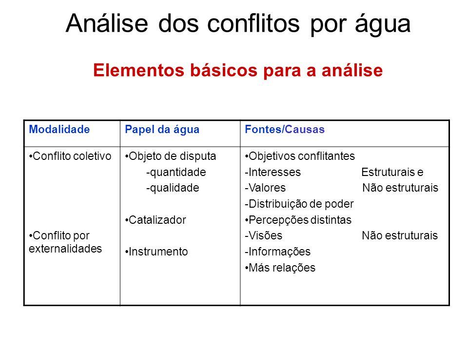 Análise dos conflitos por água Elementos básicos para a análise