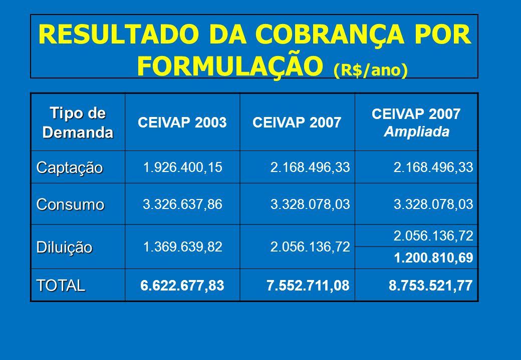 RESULTADO DA COBRANÇA POR FORMULAÇÃO (R$/ano)