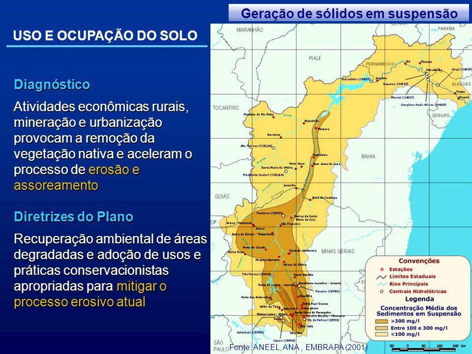 Geração de sólidos em suspensão USO E OCUPAÇÃO DO SOLO