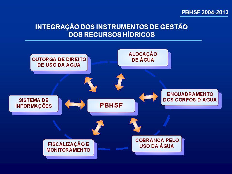 INTEGRAÇÃO DOS INSTRUMENTOS DE GESTÃO DOS RECURSOS HÍDRICOS