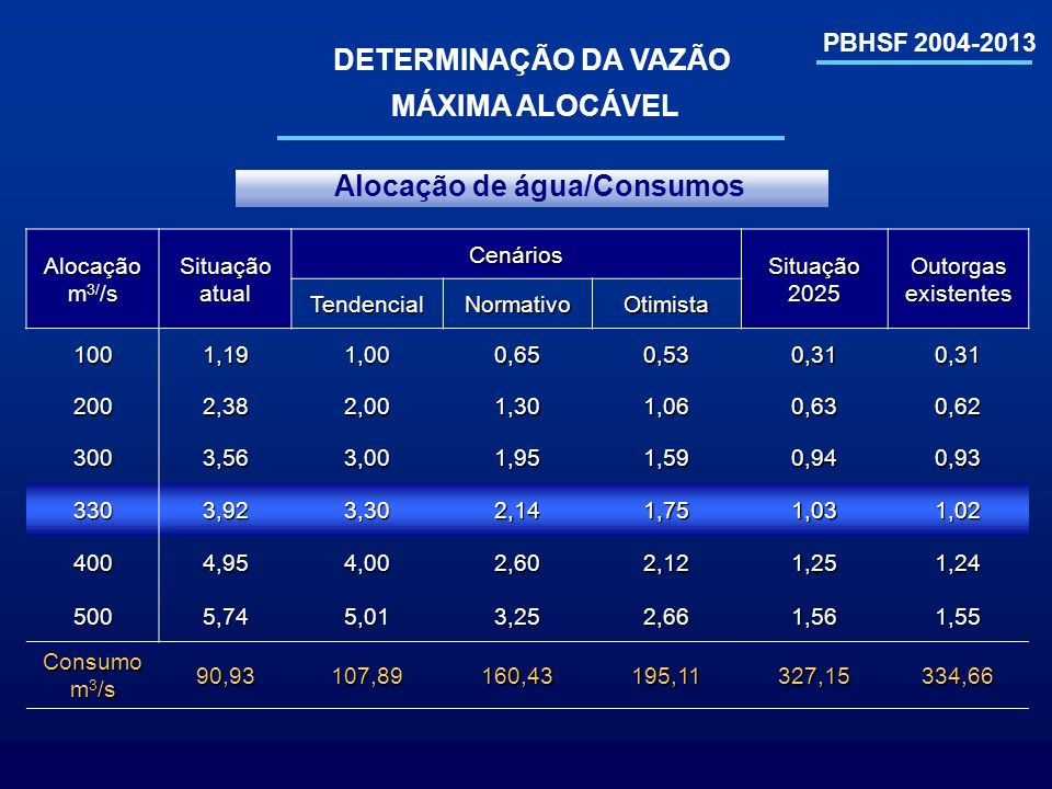 DETERMINAÇÃO DA VAZÃO MÁXIMA ALOCÁVEL