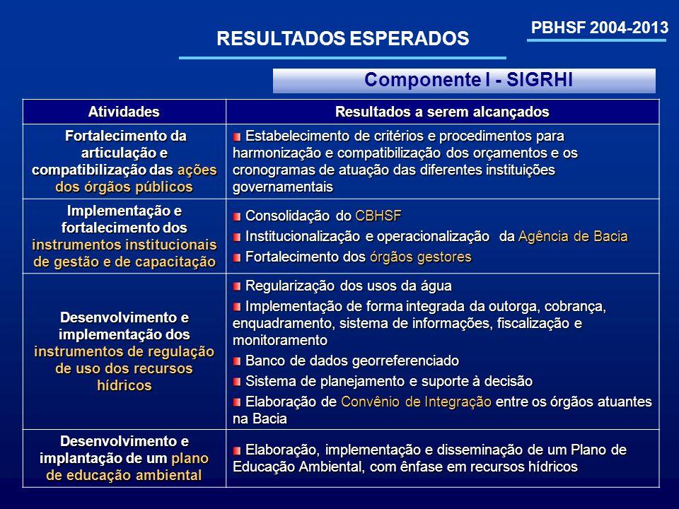 RESULTADOS ESPERADOS Componente I - SIGRHI