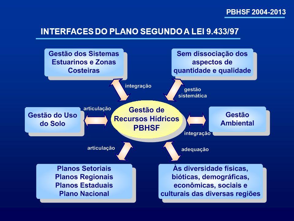 INTERFACES DO PLANO SEGUNDO A LEI 9.433/97