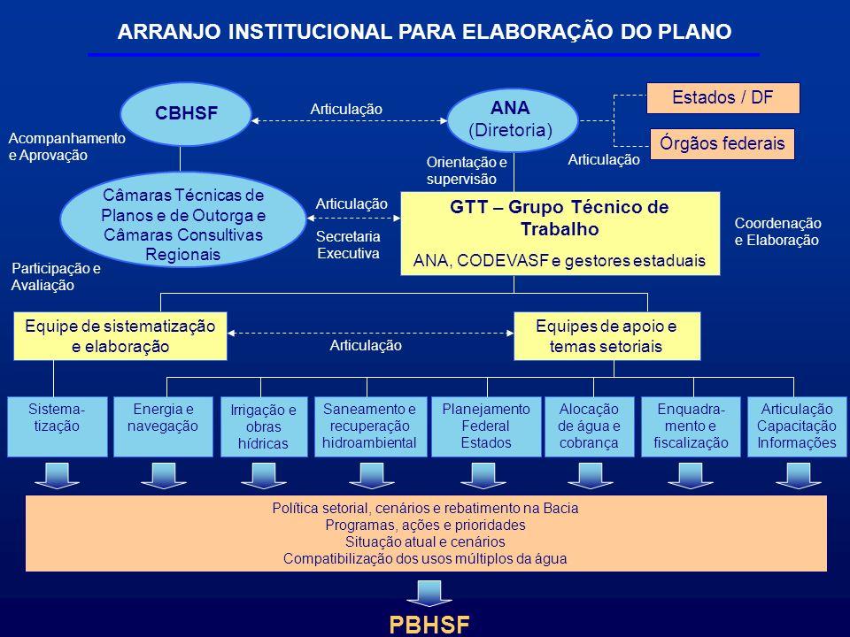 PBHSF ARRANJO INSTITUCIONAL PARA ELABORAÇÃO DO PLANO ANA CBHSF