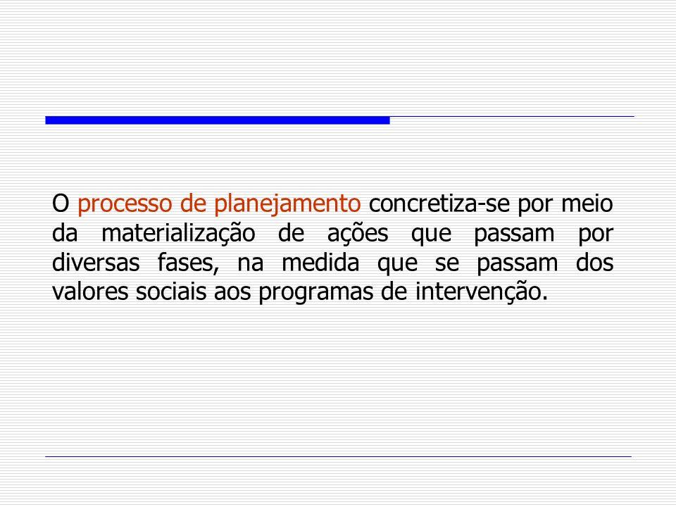 O processo de planejamento concretiza-se por meio da materialização de ações que passam por diversas fases, na medida que se passam dos valores sociais aos programas de intervenção.