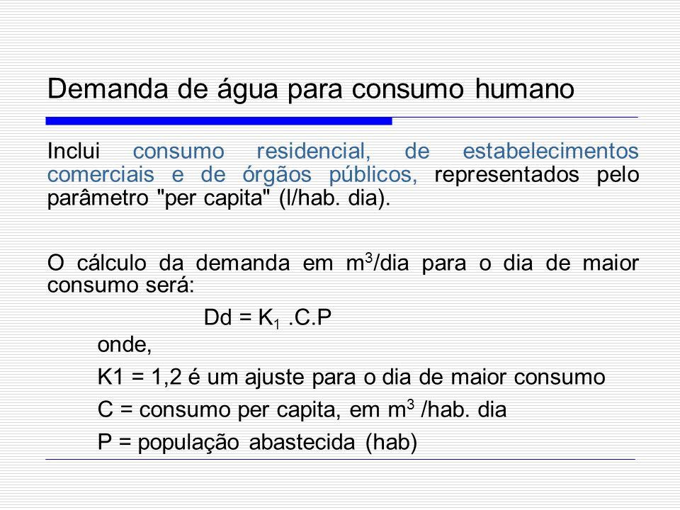 Demanda de água para consumo humano