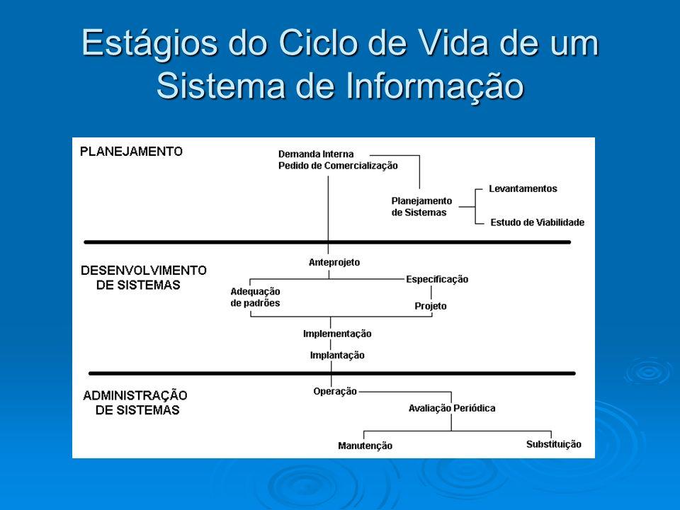 Estágios do Ciclo de Vida de um Sistema de Informação