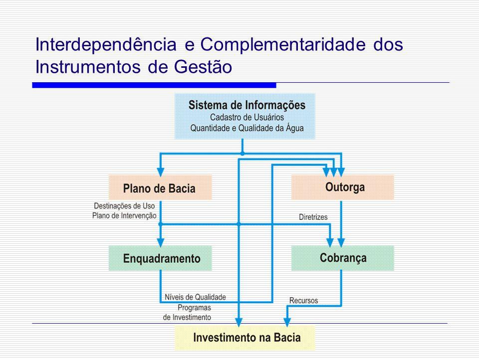 Interdependência e Complementaridade dos Instrumentos de Gestão