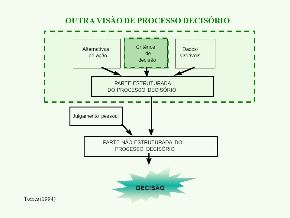 OUTRA VISÃO DE PROCESSO DECISÓRIO