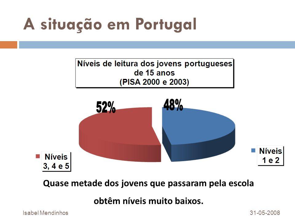 A situação em Portugal 48% 52% Quase metade dos jovens que passaram pela escola. obtêm níveis muito baixos.