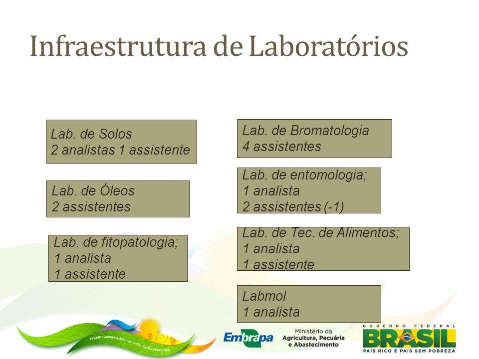 Infraestrutura de Laboratórios
