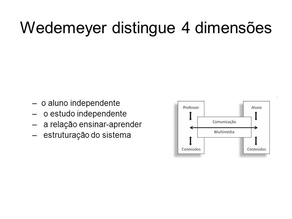 Wedemeyer distingue 4 dimensões