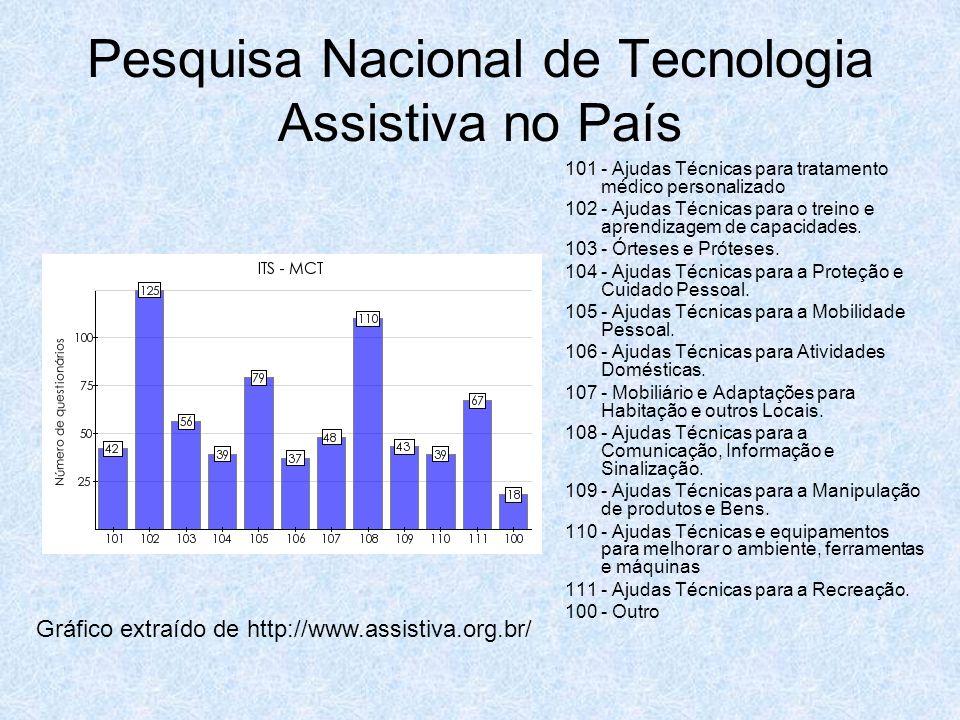 Pesquisa Nacional de Tecnologia Assistiva no País