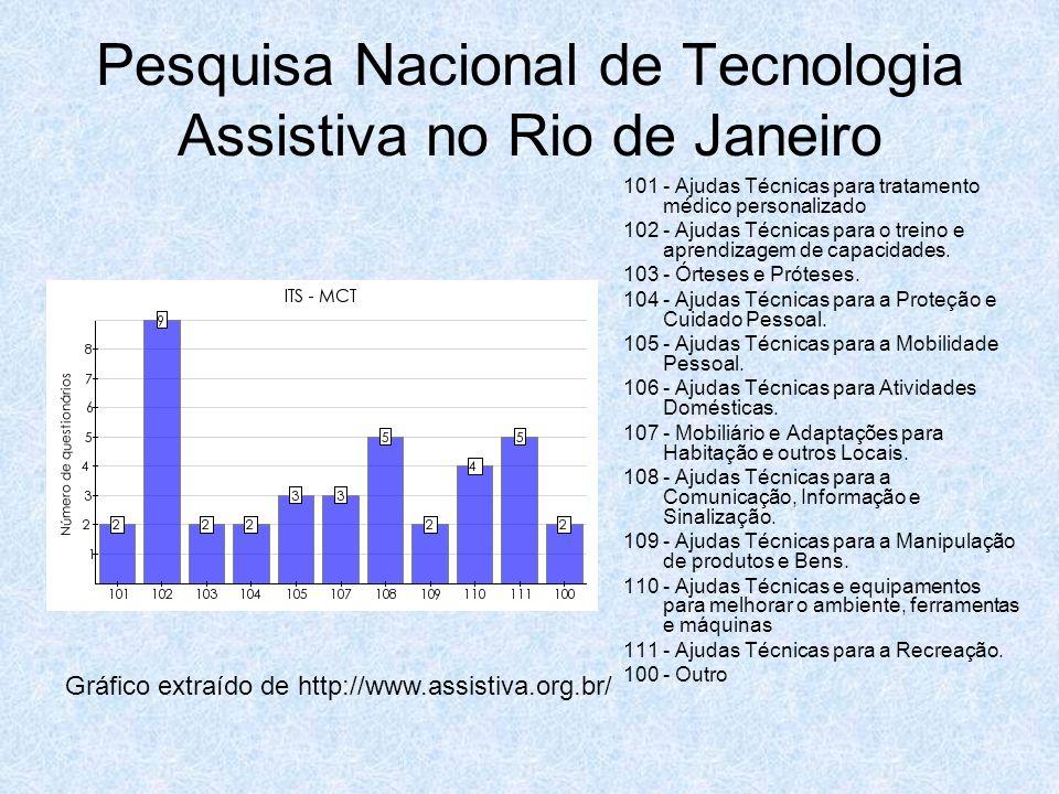 Pesquisa Nacional de Tecnologia Assistiva no Rio de Janeiro