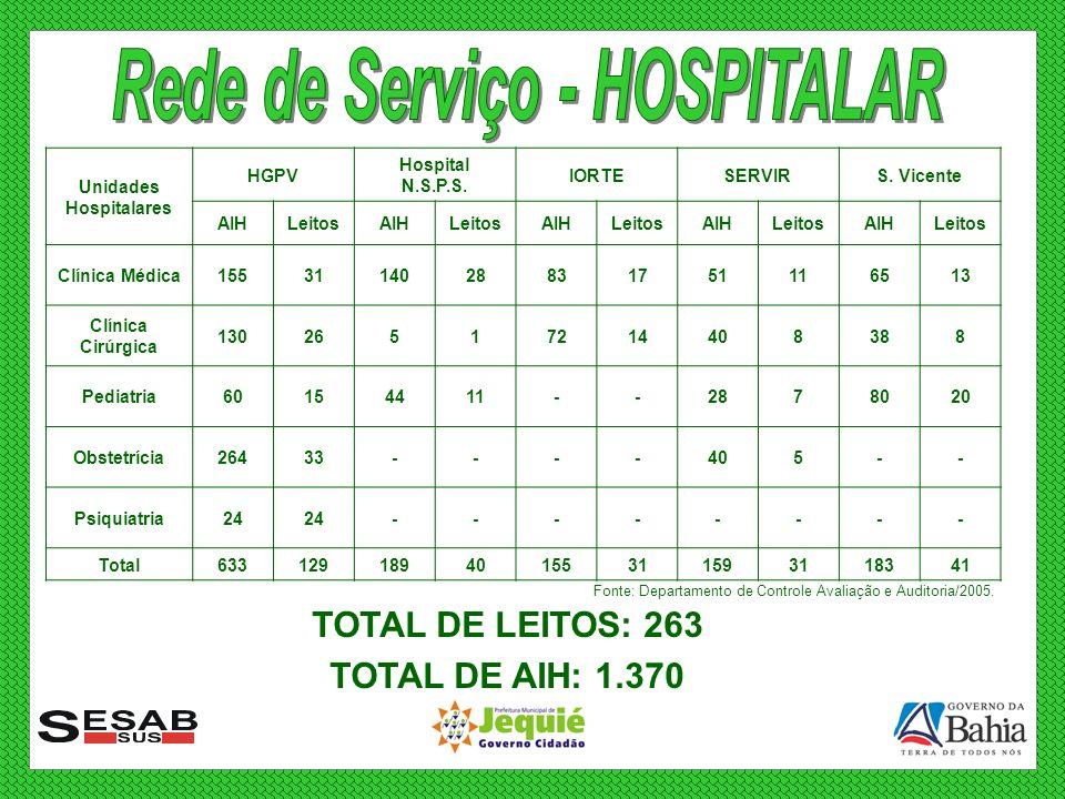 Rede de Serviço - HOSPITALAR Unidades Hospitalares