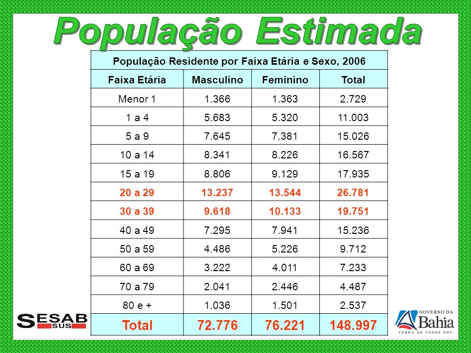 População Residente por Faixa Etária e Sexo, 2006