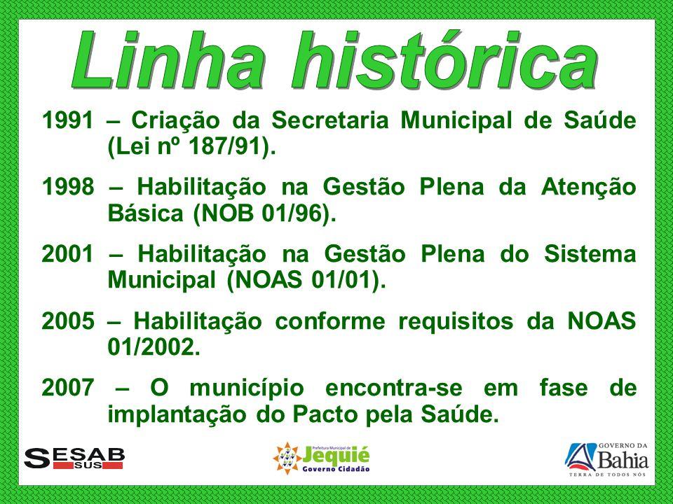 Linha histórica 1991 – Criação da Secretaria Municipal de Saúde (Lei nº 187/91). 1998 – Habilitação na Gestão Plena da Atenção Básica (NOB 01/96).