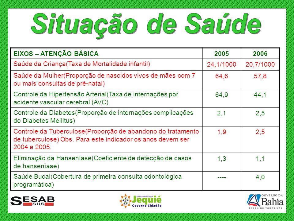Situação de Saúde EIXOS – ATENÇÃO BÁSICA 2005 2006