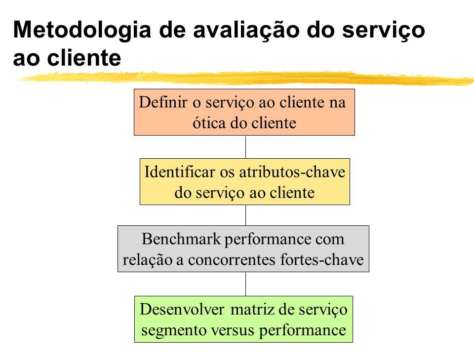 Metodologia de avaliação do serviço ao cliente