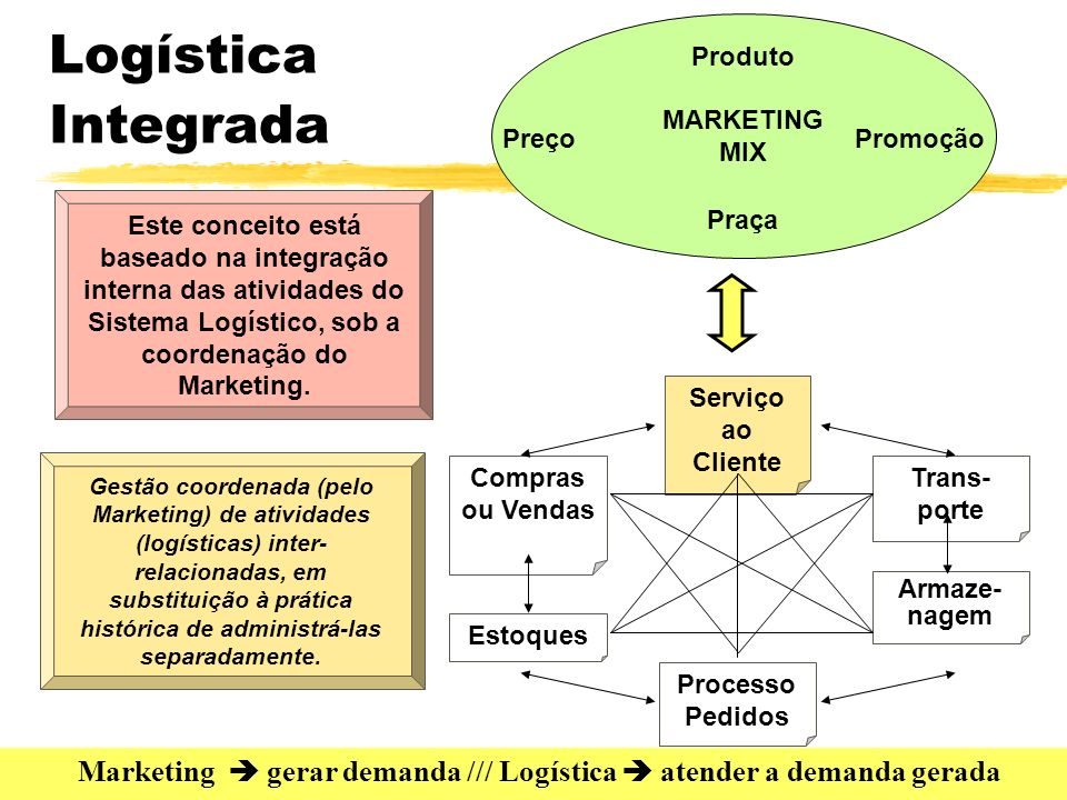 Marketing  gerar demanda /// Logística  atender a demanda gerada