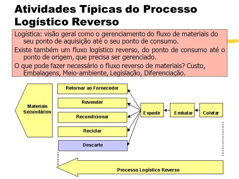 Atividades Típicas do Processo Logístico Reverso