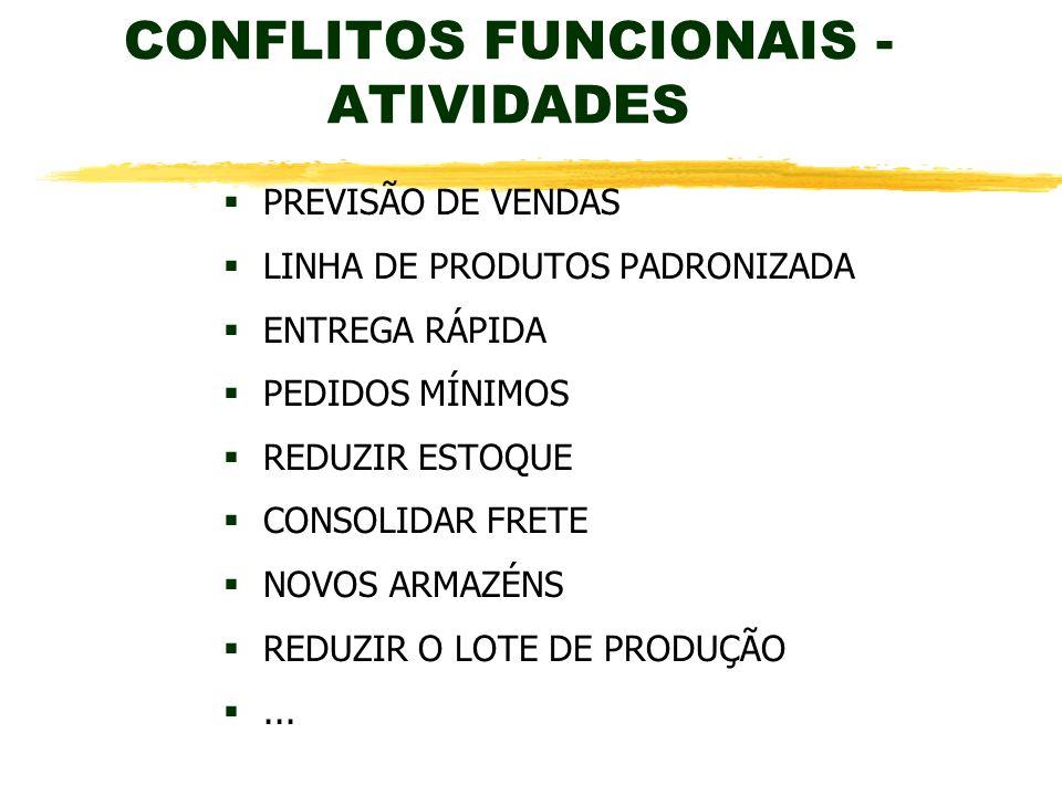 CONFLITOS FUNCIONAIS - ATIVIDADES