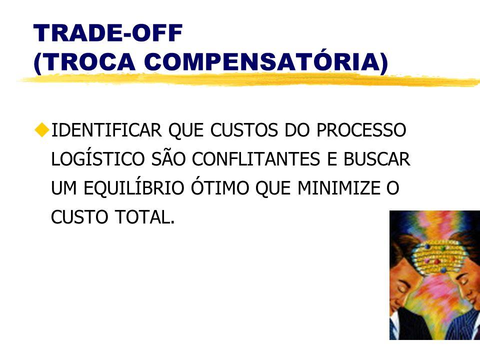 TRADE-OFF (TROCA COMPENSATÓRIA)