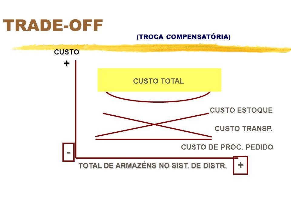 TRADE-OFF + - + CUSTO CUSTO TOTAL CUSTO ESTOQUE CUSTO TRANSP.