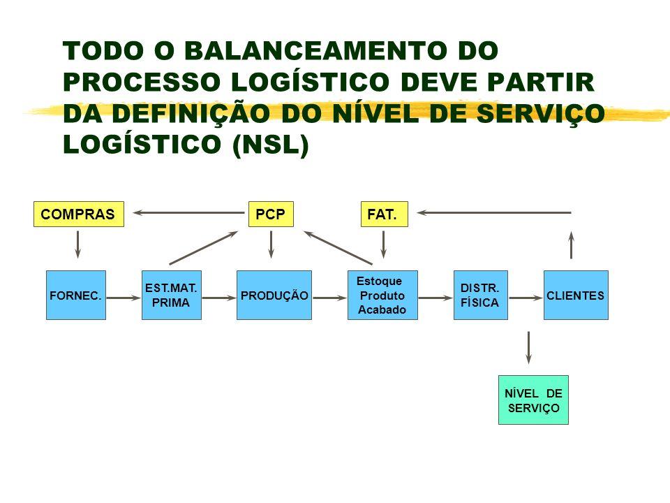 TODO O BALANCEAMENTO DO PROCESSO LOGÍSTICO DEVE PARTIR DA DEFINIÇÃO DO NÍVEL DE SERVIÇO LOGÍSTICO (NSL)