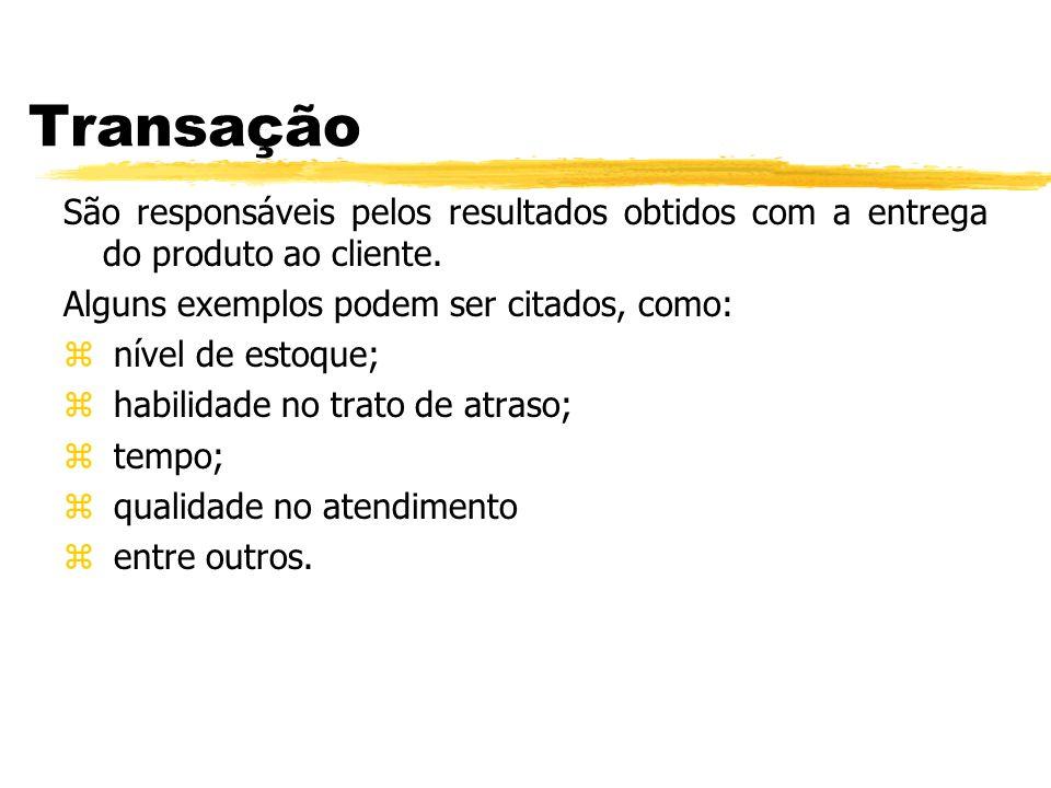 Transação São responsáveis pelos resultados obtidos com a entrega do produto ao cliente. Alguns exemplos podem ser citados, como: