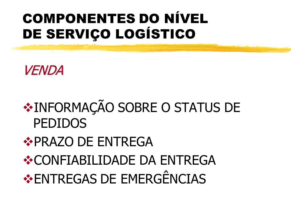 COMPONENTES DO NÍVEL DE SERVIÇO LOGÍSTICO