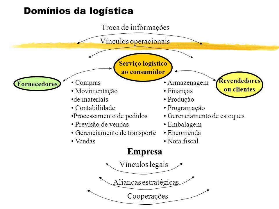Domínios da logística Empresa Troca de informações