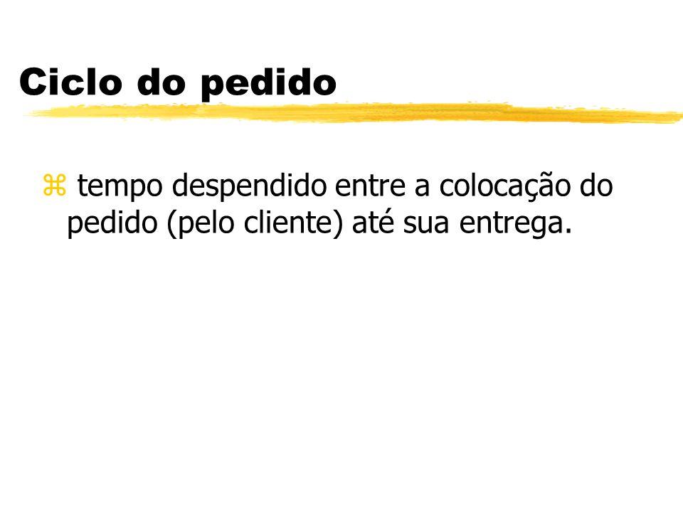 Ciclo do pedido tempo despendido entre a colocação do pedido (pelo cliente) até sua entrega.